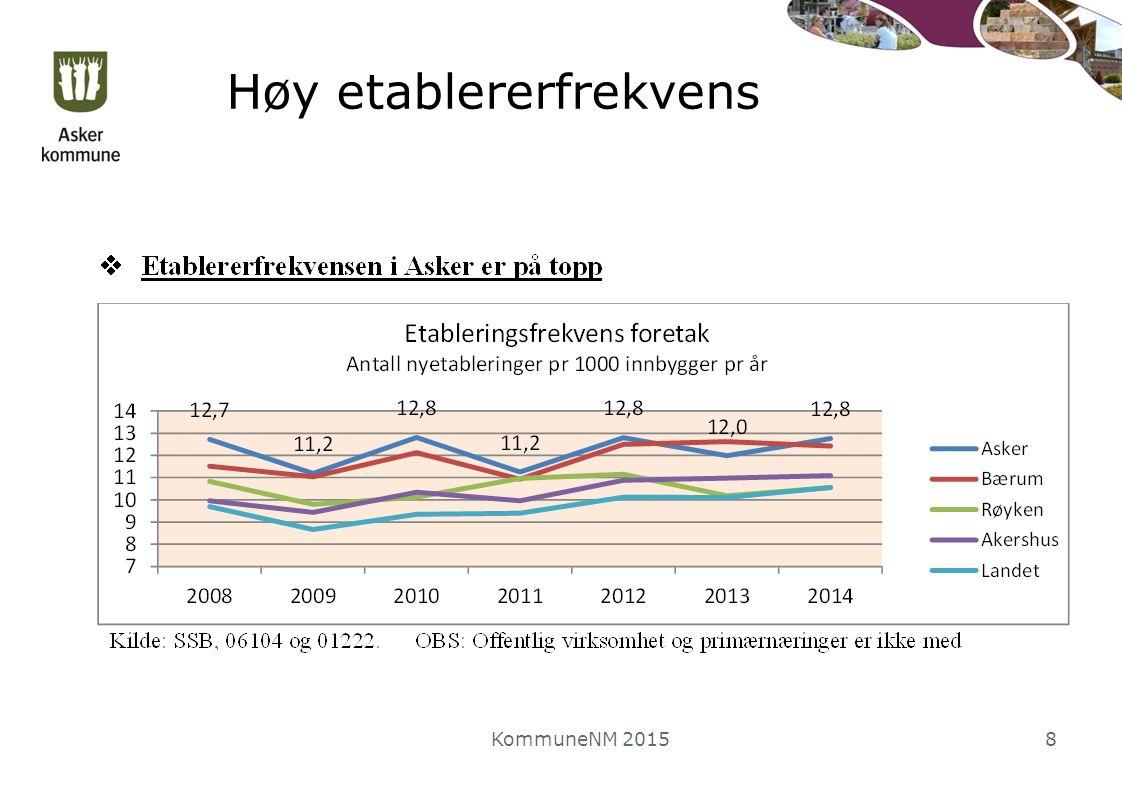 Høy etablererfrekvens KommuneNM 20158