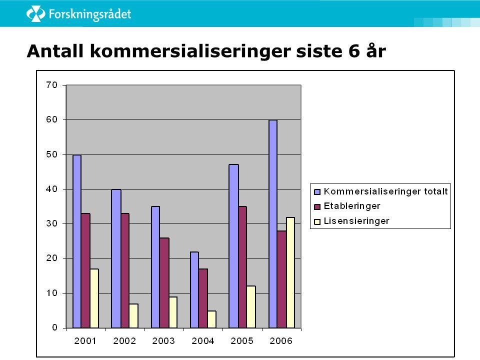 Antall kommersialiseringer siste 6 år