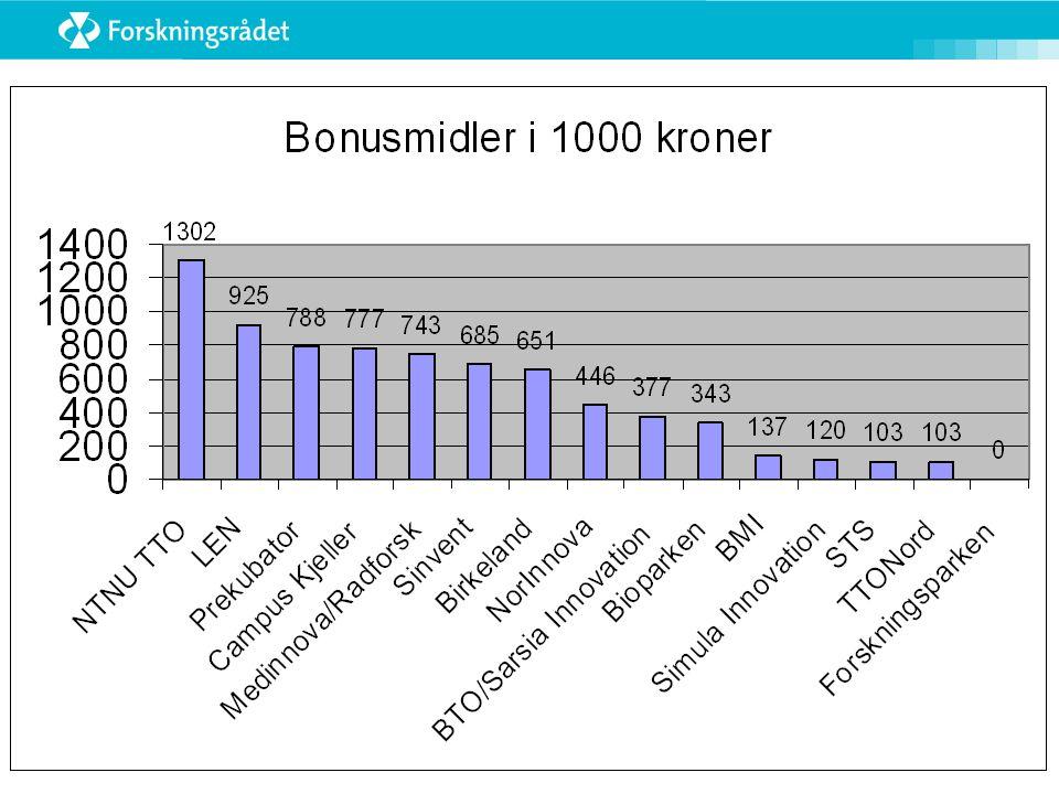 Bonus for samarbeid: Birkeland Innovasjon og Simula Innovation for World Beside AS: 7 poeng til Birkeland, 3,5 til Simula