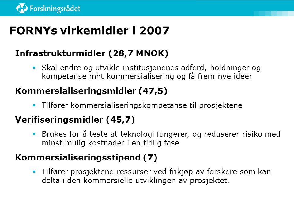 FORNYs virkemidler i 2007 Infrastrukturmidler (28,7 MNOK)  Skal endre og utvikle institusjonenes adferd, holdninger og kompetanse mht kommersialisering og få frem nye ideer Kommersialiseringsmidler (47,5)  Tilfører kommersialiseringskompetanse til prosjektene Verifiseringsmidler (45,7)  Brukes for å teste at teknologi fungerer, og reduserer risiko med minst mulig kostnader i en tidlig fase Kommersialiseringsstipend (7)  Tilfører prosjektene ressurser ved frikjøp av forskere som kan delta i den kommersielle utviklingen av prosjektet.