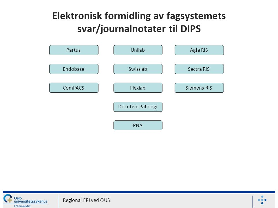 Elektronisk formidling av fagsystemets svar/journalnotater til DIPS Regional EPJ ved OUS Flexlab Unilab Swisslab Agfa RIS Sectra RIS Siemens RIS DocuLive Patologi Partus Endobase ComPACS PNA