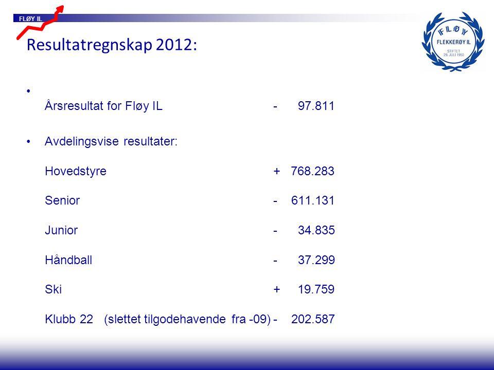 FLØY IL Resultatregnskap 2012: Årsresultat for Fløy IL- 97.811 Avdelingsvise resultater: Hovedstyre+ 768.283 Senior- 611.131 Junior- 34.835 Håndball- 37.299 Ski+ 19.759 Klubb 22 (slettet tilgodehavende fra -09)- 202.587