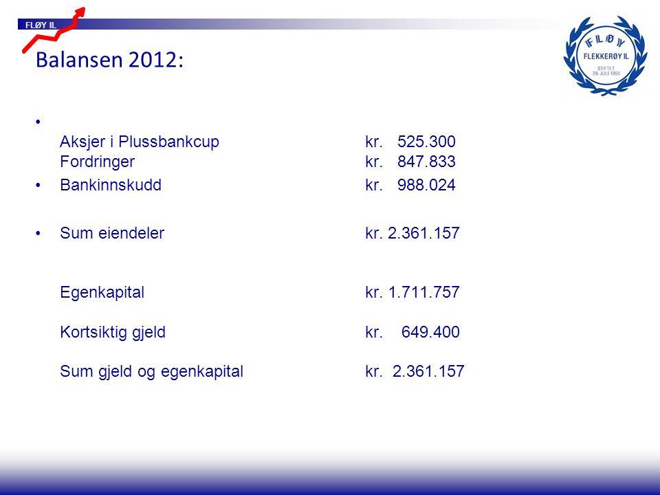 FLØY IL Balansen 2012: Aksjer i Plussbankcupkr. 525.300 Fordringerkr. 847.833 Bankinnskuddkr. 988.024 Sum eiendelerkr. 2.361.157 Egenkapitalkr. 1.711.