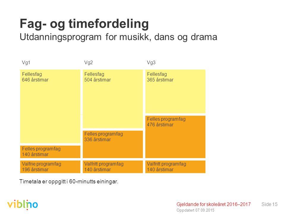 Oppdatert 07.09.2015 Side 15 Fag- og timefordeling Utdanningsprogram for musikk, dans og drama Timetala er oppgitt i 60-minutts einingar.
