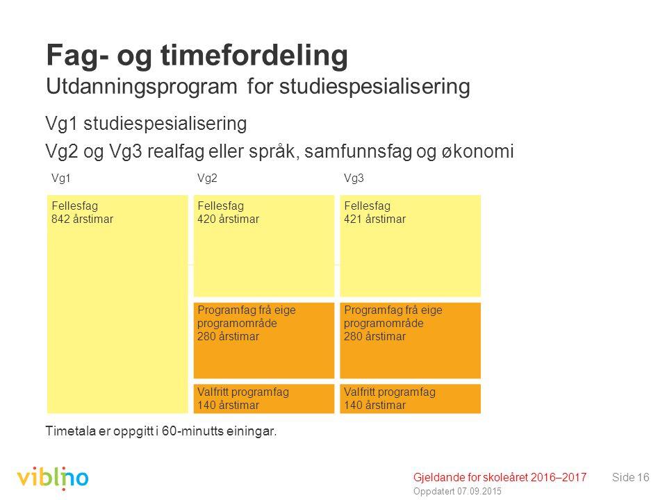 Oppdatert 07.09.2015 Side 16 Fag- og timefordeling Utdanningsprogram for studiespesialisering Vg1 studiespesialisering Vg2 og Vg3 realfag eller språk,