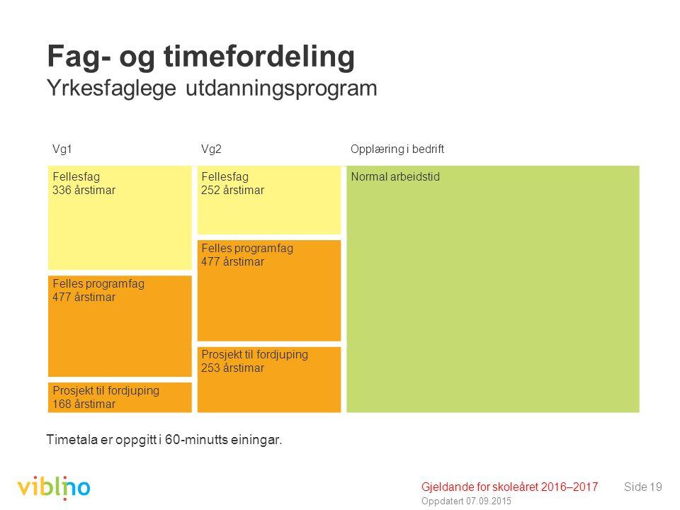 Oppdatert 07.09.2015 Side 19 Fag- og timefordeling Yrkesfaglege utdanningsprogram Timetala er oppgitt i 60-minutts einingar. Vg1Vg2Opplæring i bedrift