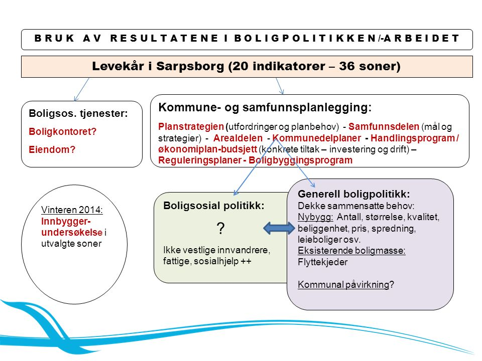 B R U K A V R E S U L T A T E N E I B O L I G P O L I T I K K E N /-A R B E I D E T Levekår i Sarpsborg (20 indikatorer – 36 soner) Boligsos.