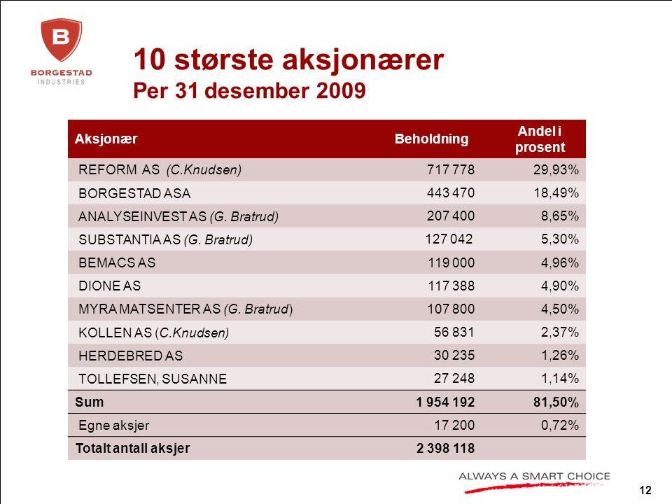 12 10 største aksjonærer Per 31 desember 2009 AksjonærBeholdning Andel i prosent REFORM AS (C.Knudsen) 717 77829,93% BORGESTAD ASA 443 47018,49% ANALYSEINVEST AS (G.