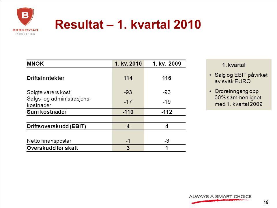 18 Resultat – 1. kvartal 2010 MNOK1. kv. 20101.