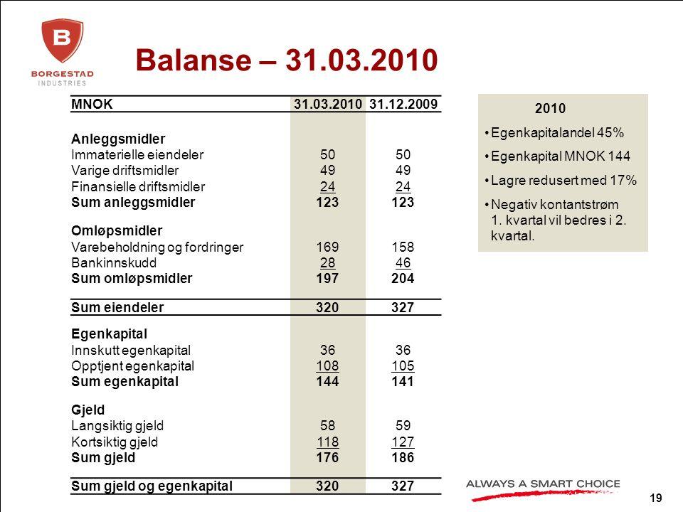 19 Balanse – 31.03.2010 2010 Egenkapitalandel 45% Egenkapital MNOK 144 Lagre redusert med 17% Negativ kontantstrøm 1.