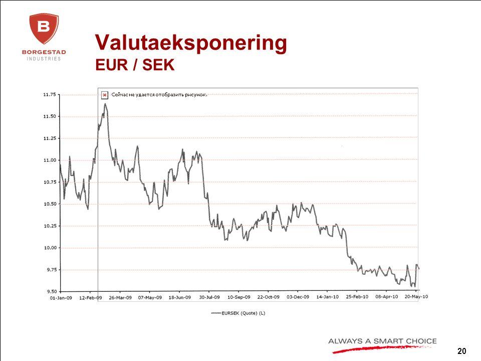 20 Valutaeksponering EUR / SEK