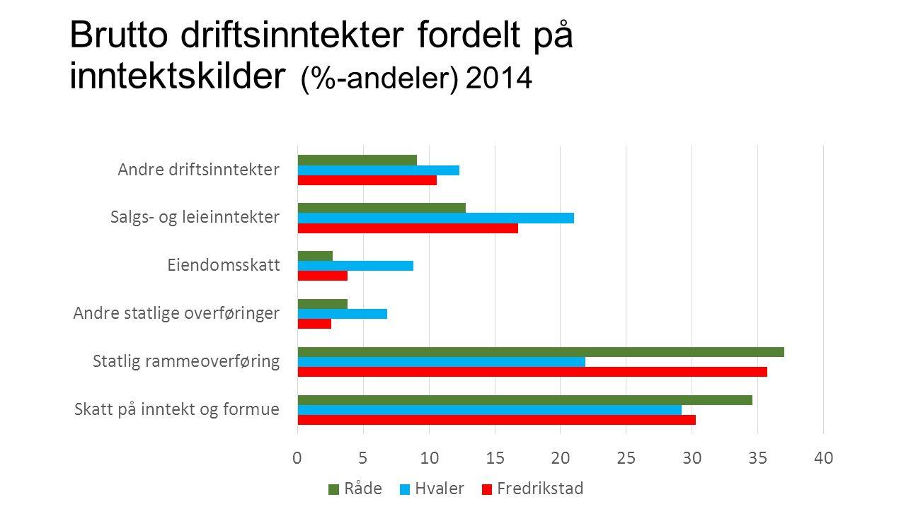 Brutto driftsinntekter fordelt på inntektskilder (%-andeler) 2014