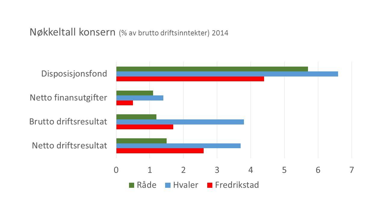 Nøkkeltall konsern (% av brutto driftsinntekter) 2014