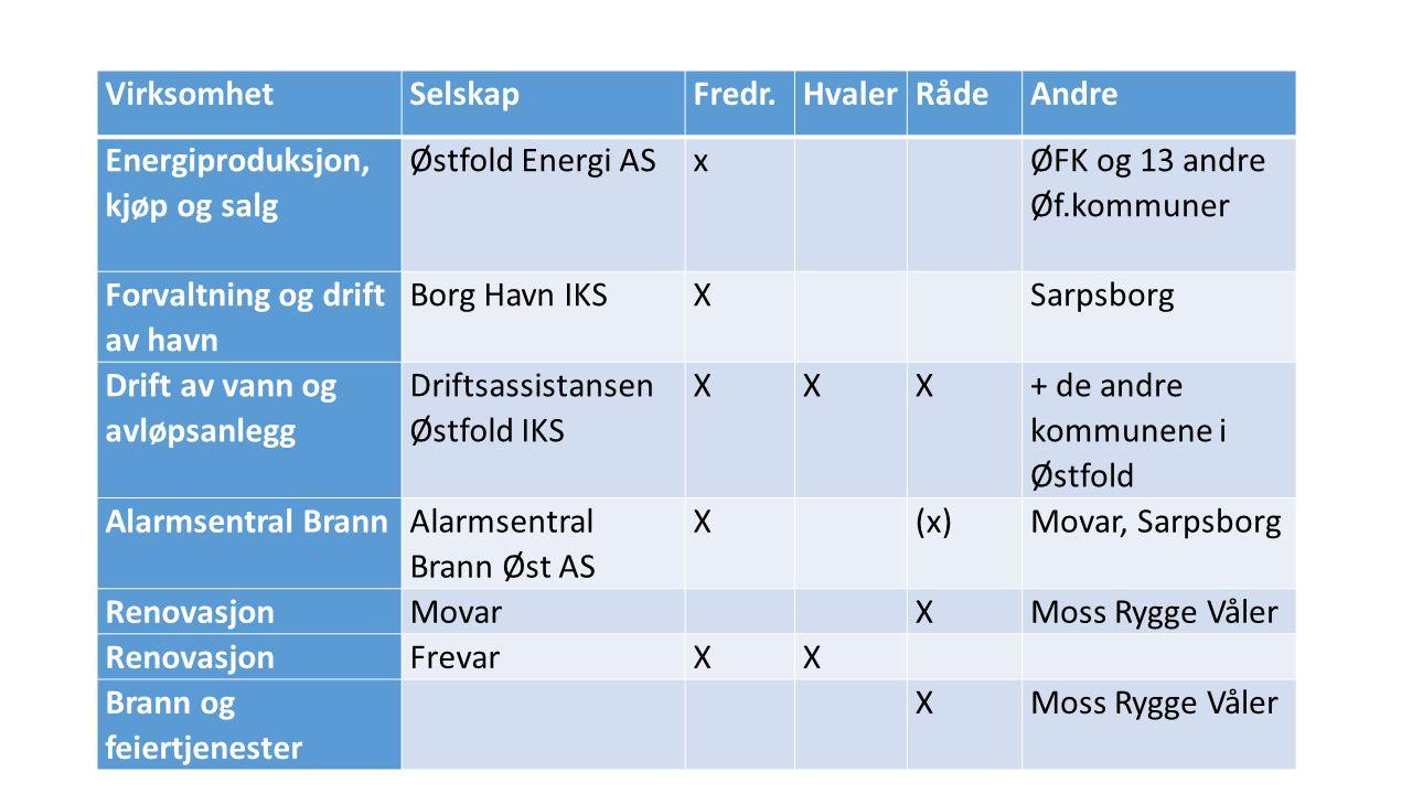 VirksomhetSelskapFredr.HvalerRådeAndre Energiproduksjon, kjøp og salg Østfold Energi ASx ØFK og 13 andre Øf.kommuner Forvaltning og drift av havn Borg Havn IKSX Sarpsborg Drift av vann og avløpsanlegg Driftsassistansen Østfold IKS XXX + de andre kommunene i Østfold Alarmsentral Brann Alarmsentral Brann Øst AS X (x)Movar, Sarpsborg RenovasjonMovar XMoss Rygge Våler RenovasjonFrevarXX Brann og feiertjenester XMoss Rygge Våler