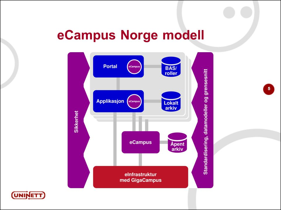 5 eCampus Norge modell