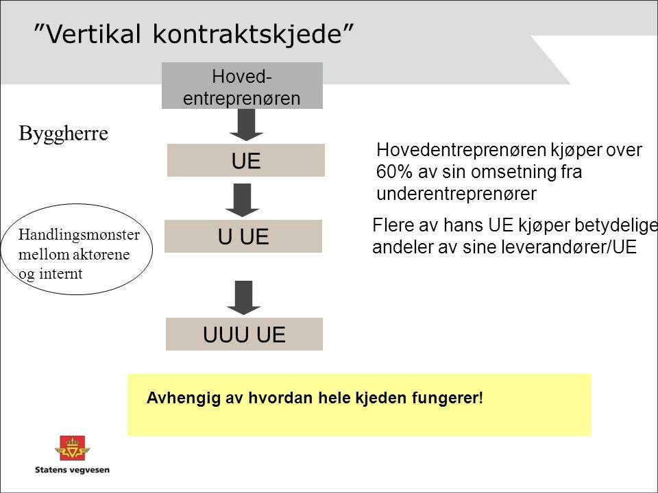Vertikal kontraktskjede UE Hovedentreprenøren kjøper over 60% av sin omsetning fra underentreprenører Avhengig av hvordan hele kjeden fungerer.