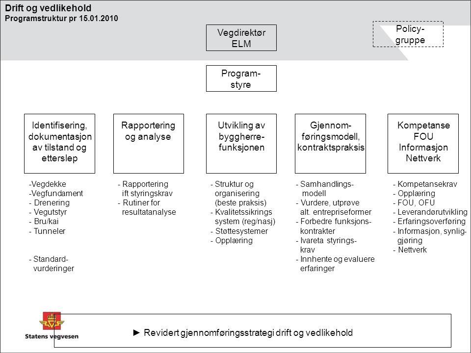 Identifisering, dokumentasjon av tilstand og etterslep Rapportering og analyse Utvikling av byggherre- funksjonen Gjennom- føringsmodell, kontraktspraksis Kompetanse FOU Informasjon Nettverk Program- styre Policy- gruppe Vegdirektør ELM -Vegdekke -Vegfundament - Drenering - Vegutstyr - Bru/kai - Tunneler - Standard- vurderinger - Samhandlings- modell - Vurdere, utprøve alt.