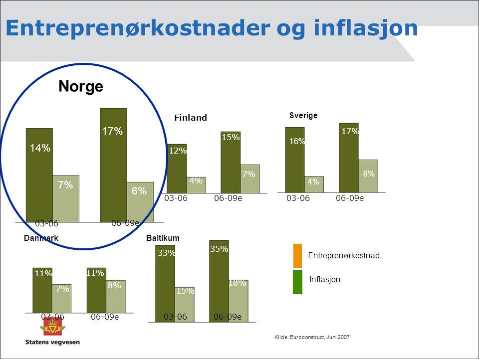 Kilde: Euroconstruct, Juni 2007 Norge 14% 7% 17% 6% Danmark 11% 7% 11% 8% 12% 4% 15% 7% Finland 16% 17% Sverige 33% 15% 35% 18% Baltikum 03-06 06-09e 03-0606-09e03-0606-09e 03-0606-09e03-0606-09e 8% Entreprenørkostnad Inflasjon 4% Entreprenørkostnader og inflasjon