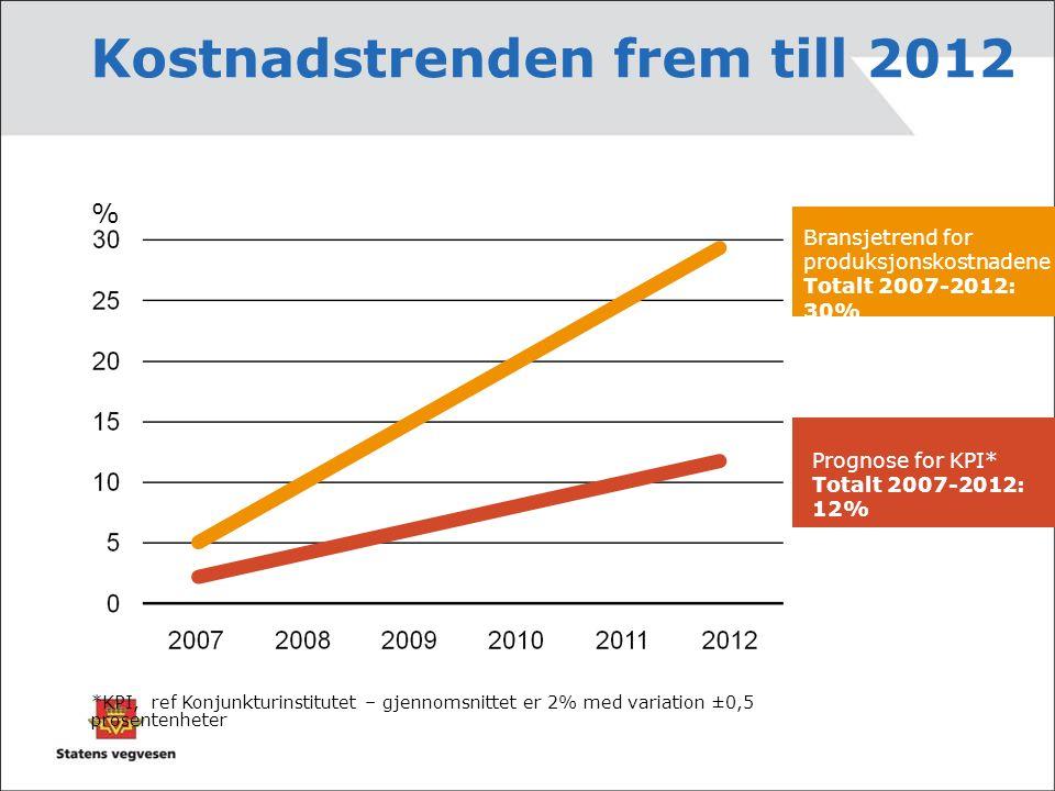 Kostnadstrenden frem till 2012 *KPI, ref Konjunkturinstitutet – gjennomsnittet er 2% med variation ±0,5 prosentenheter % Prognose for KPI* Totalt 2007-2012: 12% Bransjetrend for produksjonskostnadene Totalt 2007-2012: 30%