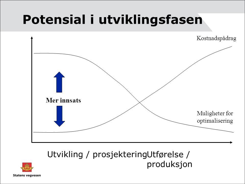 Kostnadspådrag Muligheter for optimalisering Utvikling / prosjektering Utførelse / produksjon Potensial i utviklingsfasen Mer innsats