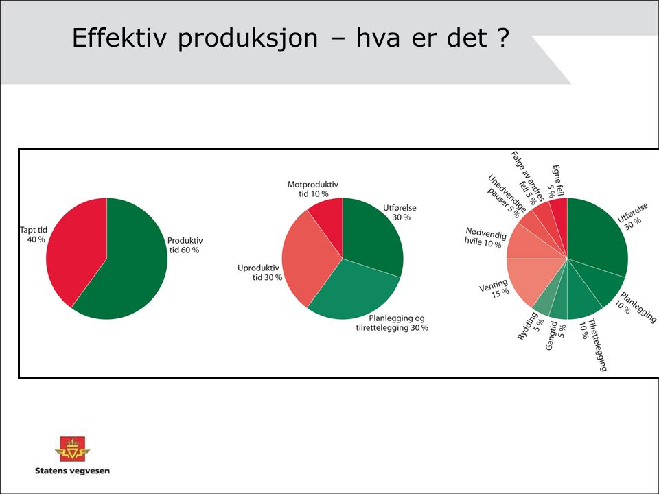 Kapasitetsutnyttelse anleggsmaskin En dagTotalt Kilde: NCC Peter Gjörup