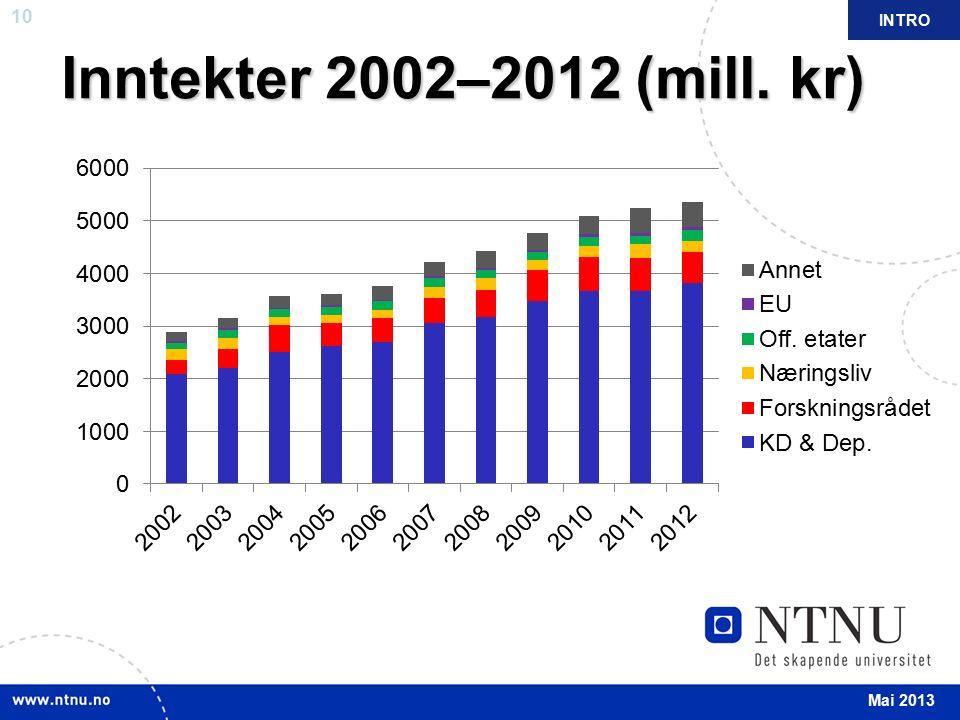 10 Inntekter 2002–2012 (mill. kr) INTRO Mai 2013