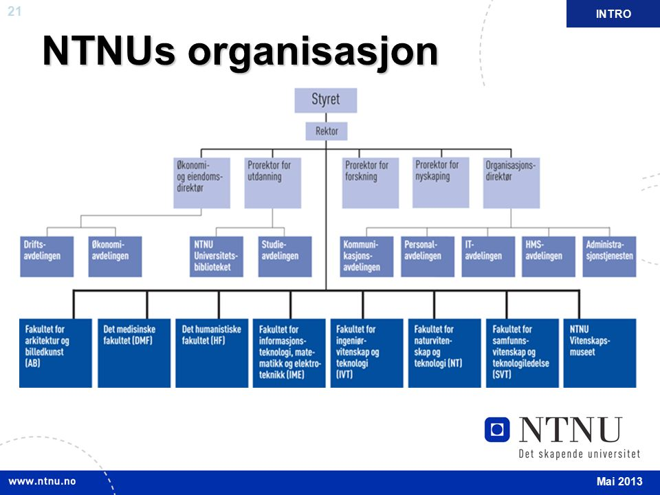 21 April 2012 NTNUs organisasjon INTRO Mai 2013