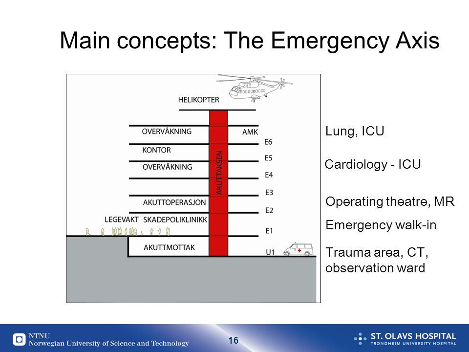 16 Illustrasjon 22: Akuttaksen Main concepts: The Emergency Axis Operating theatre, MR Trauma area, CT, observation ward Cardiology - ICU Lung, ICU Emergency walk-in