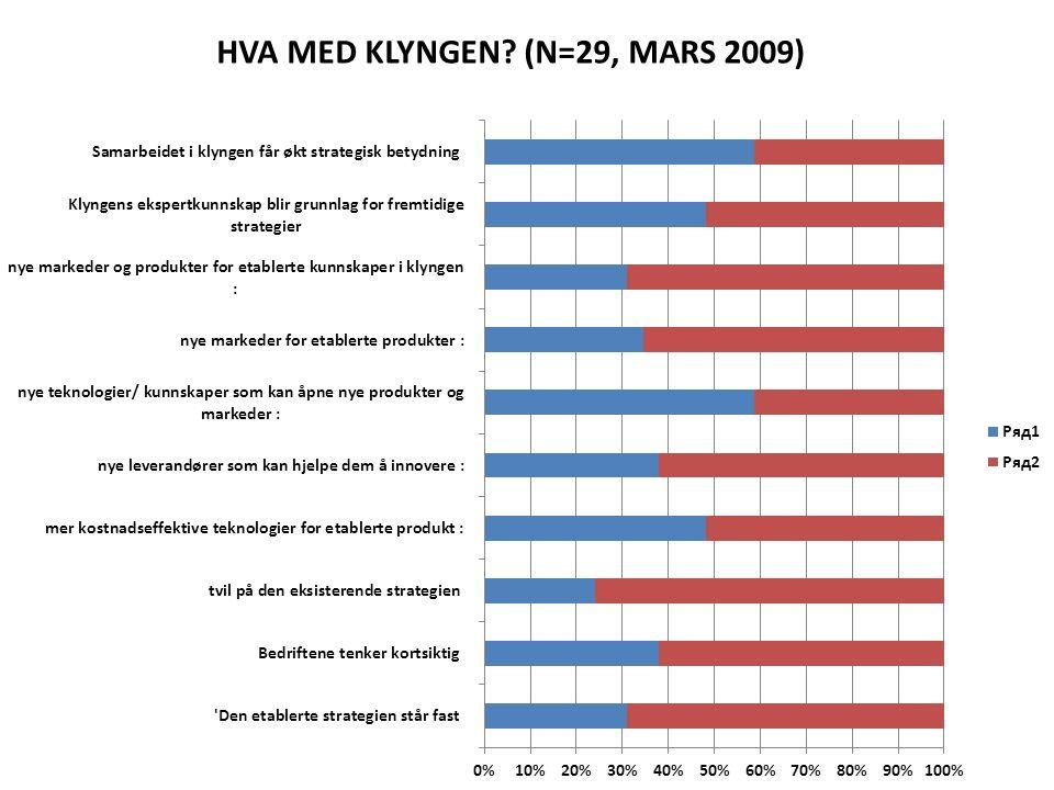 HVA MED KLYNGEN? (N=29, MARS 2009)