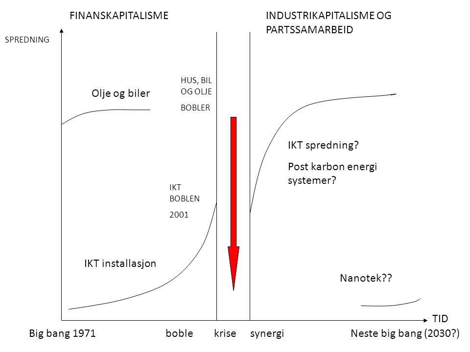 Big bang 1971Neste big bang (2030?)boble krise synergi Olje og biler IKT installasjon FINANSKAPITALISMEINDUSTRIKAPITALISME OG PARTSSAMARBEID IKT spred