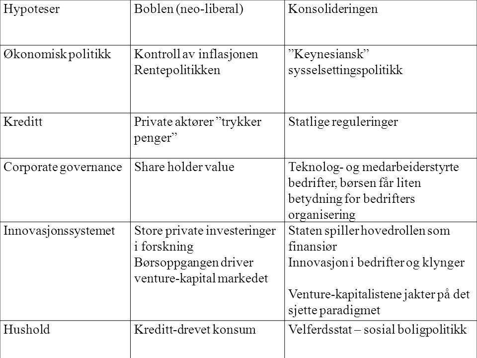 HypoteserBoblen (neo-liberal)Konsolideringen Økonomisk politikkKontroll av inflasjonen Rentepolitikken Keynesiansk sysselsettingspolitikk KredittPrivate aktører trykker penger Statlige reguleringer Corporate governanceShare holder valueTeknolog- og medarbeiderstyrte bedrifter, børsen får liten betydning for bedrifters organisering InnovasjonssystemetStore private investeringer i forskning Børsoppgangen driver venture-kapital markedet Staten spiller hovedrollen som finansiør Innovasjon i bedrifter og klynger Venture-kapitalistene jakter på det sjette paradigmet HusholdKreditt-drevet konsumVelferdsstat – sosial boligpolitikk