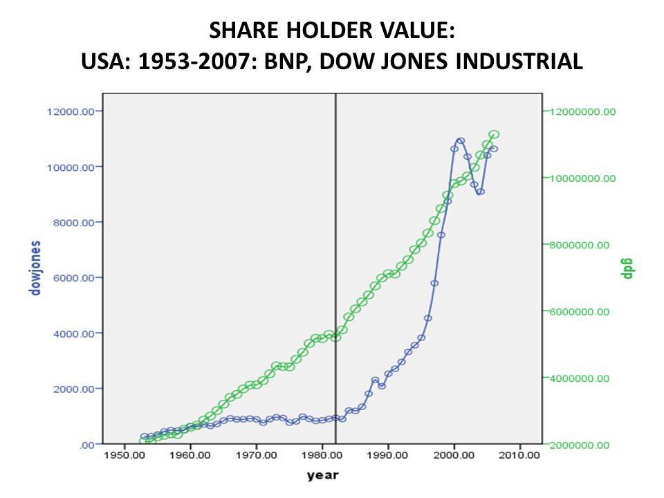 SHARE HOLDER VALUE: USA: 1953-2007: BNP, DOW JONES INDUSTRIAL