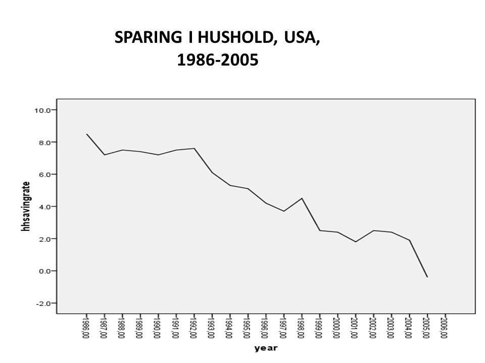 SPARING I HUSHOLD, USA, 1986-2005