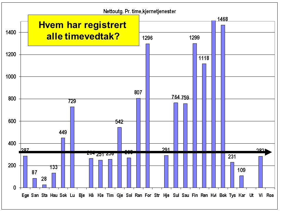 Hvem har registrert alle timevedtak