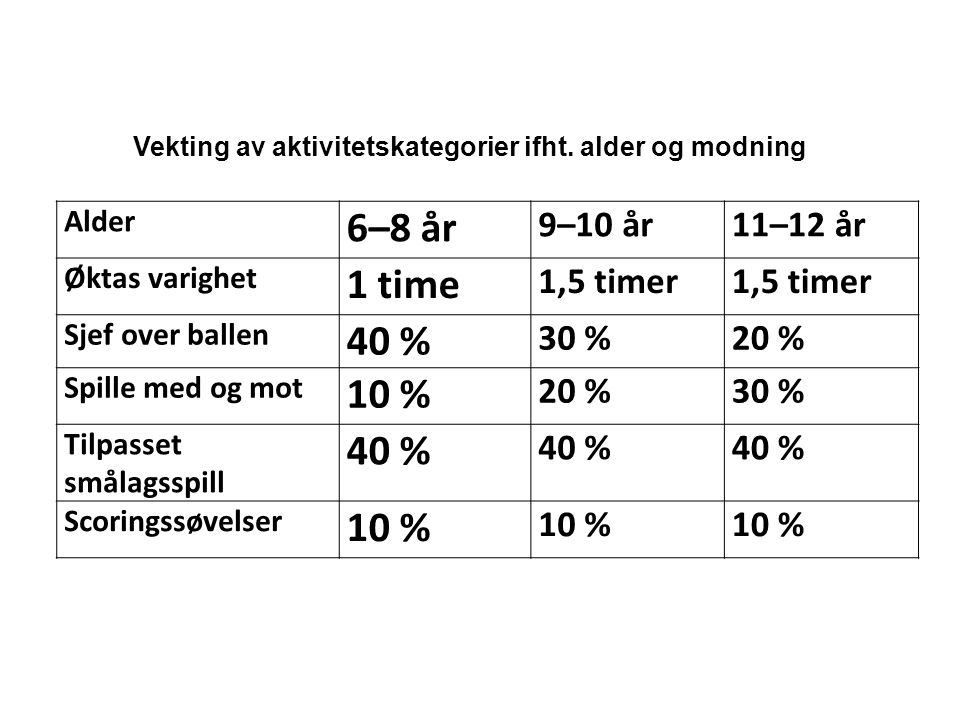Norges Fotballforbund | www.fotball.no Vekting av aktivitetskategorier ifht.
