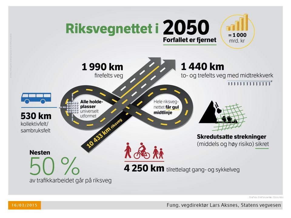 16/03/2015 Grafikk: Grafisk senter/Colourbox Fung. vegdirektør Lars Aksnes, Statens vegvesen