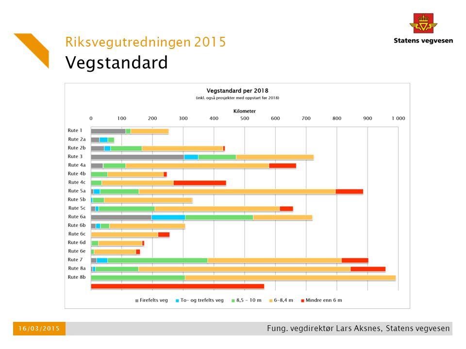 Vegstandard Riksvegutredningen 2015 16/03/2015 Fung. vegdirektør Lars Aksnes, Statens vegvesen
