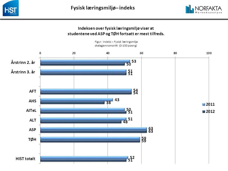Fysisk læringsmiljø– indeks Indeksen over fysisk læringsmiljø viser at studentene ved ASP og TØH fortsatt er mest tilfreds.