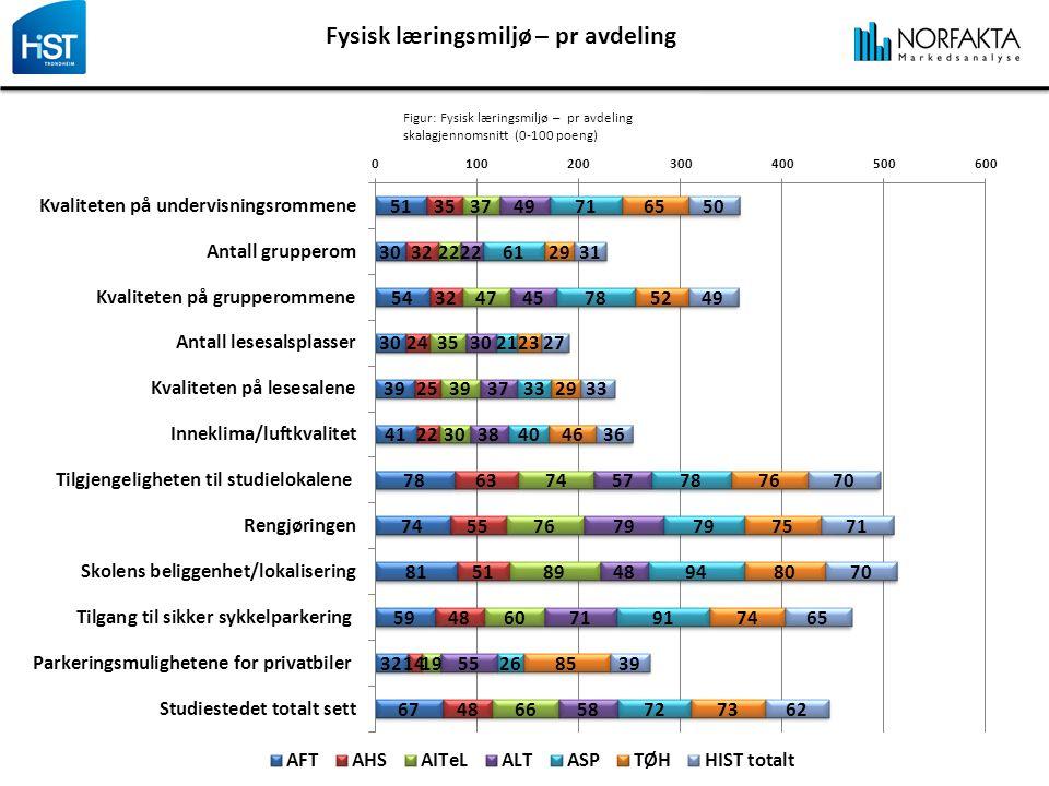 Fysisk læringsmiljø – pr avdeling Figur: Fysisk læringsmiljø – pr avdeling skalagjennomsnitt (0-100 poeng)
