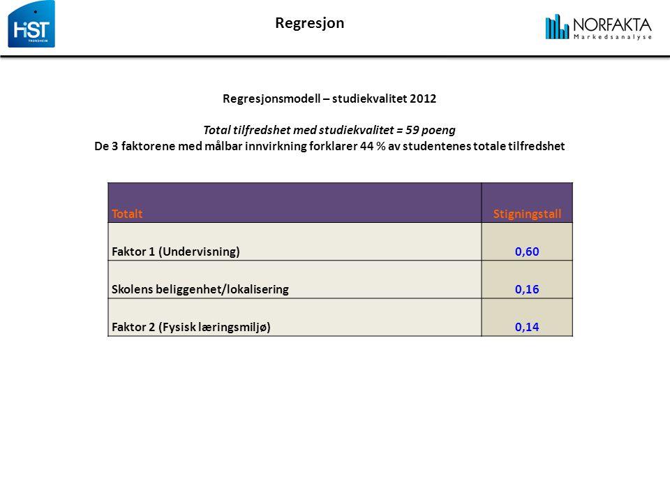 Regresjon Regresjonsmodell – studiekvalitet 2012 Total tilfredshet med studiekvalitet = 59 poeng De 3 faktorene med målbar innvirkning forklarer 44 % av studentenes totale tilfredshet TotaltStigningstall Faktor 1 (Undervisning)0,60 Skolens beliggenhet/lokalisering0,16 Faktor 2 (Fysisk læringsmiljø)0,14