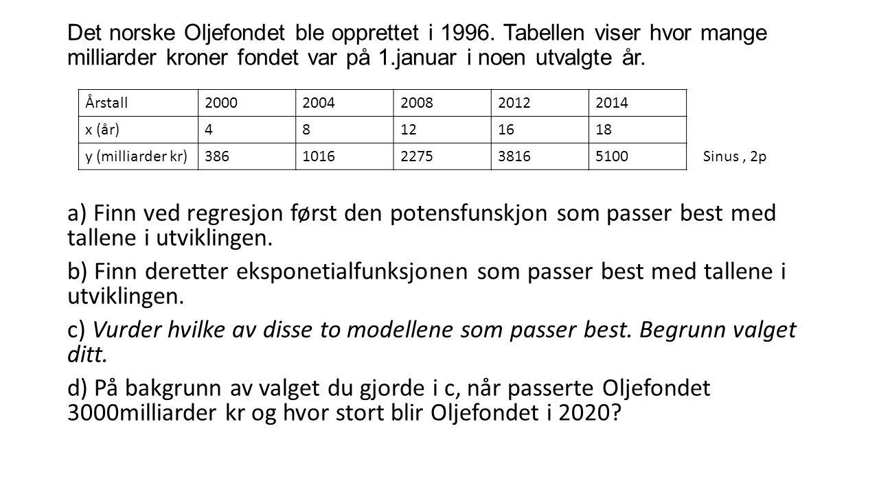 Det norske Oljefondet ble opprettet i 1996.