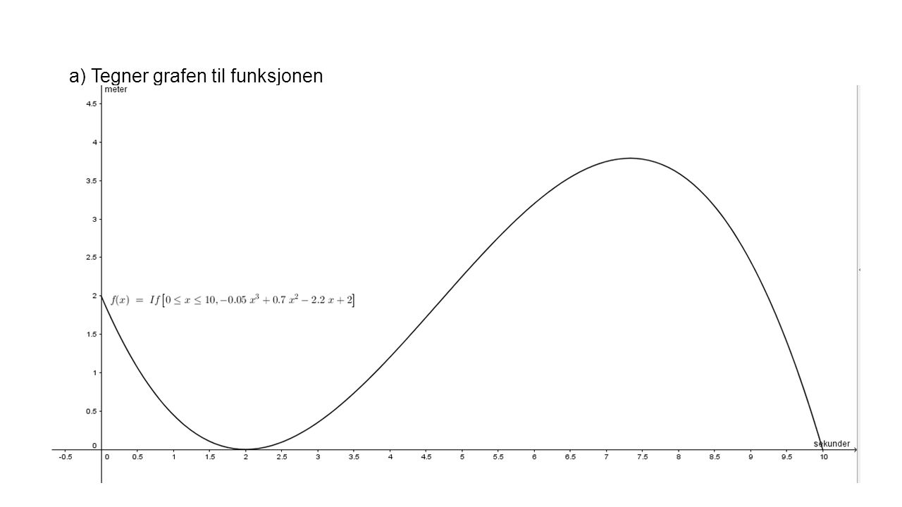 a) Tegner grafen til funksjonen