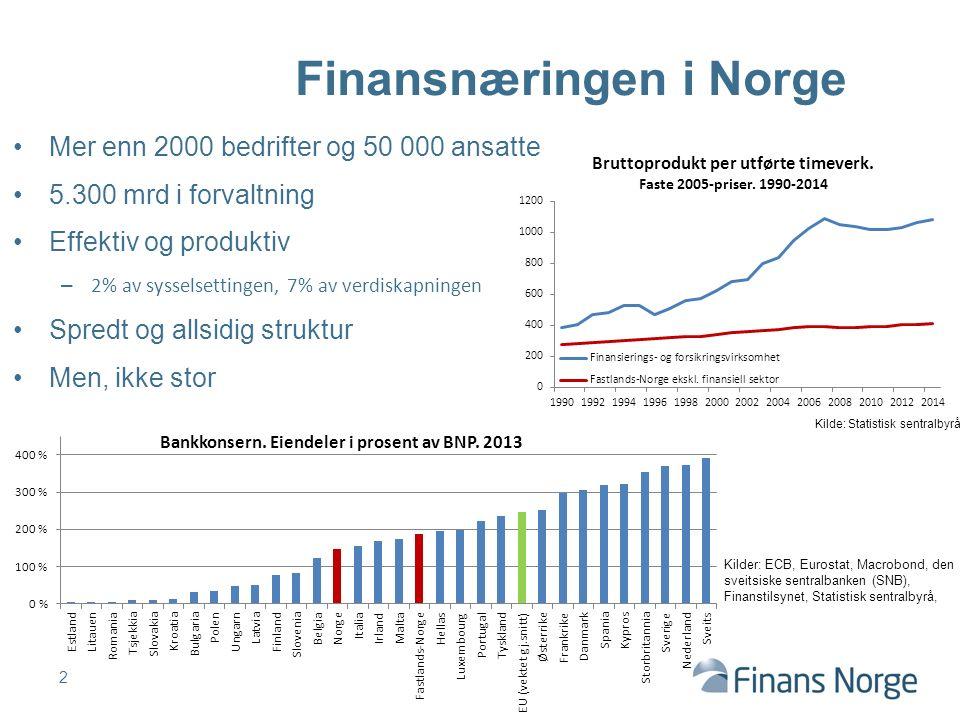 Finansnæringen i Norge Mer enn 2000 bedrifter og 50 000 ansatte 5.300 mrd i forvaltning Effektiv og produktiv – 2% av sysselsettingen, 7% av verdiskap