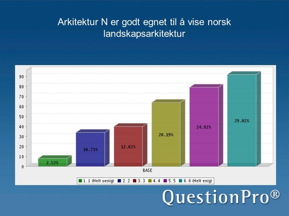 Arkitektur N er godt egnet til å vise norsk landskapsarkitektur