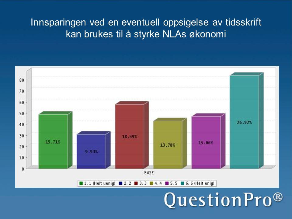 Innsparingen ved en eventuell oppsigelse av tidsskrift kan brukes til å styrke NLAs økonomi