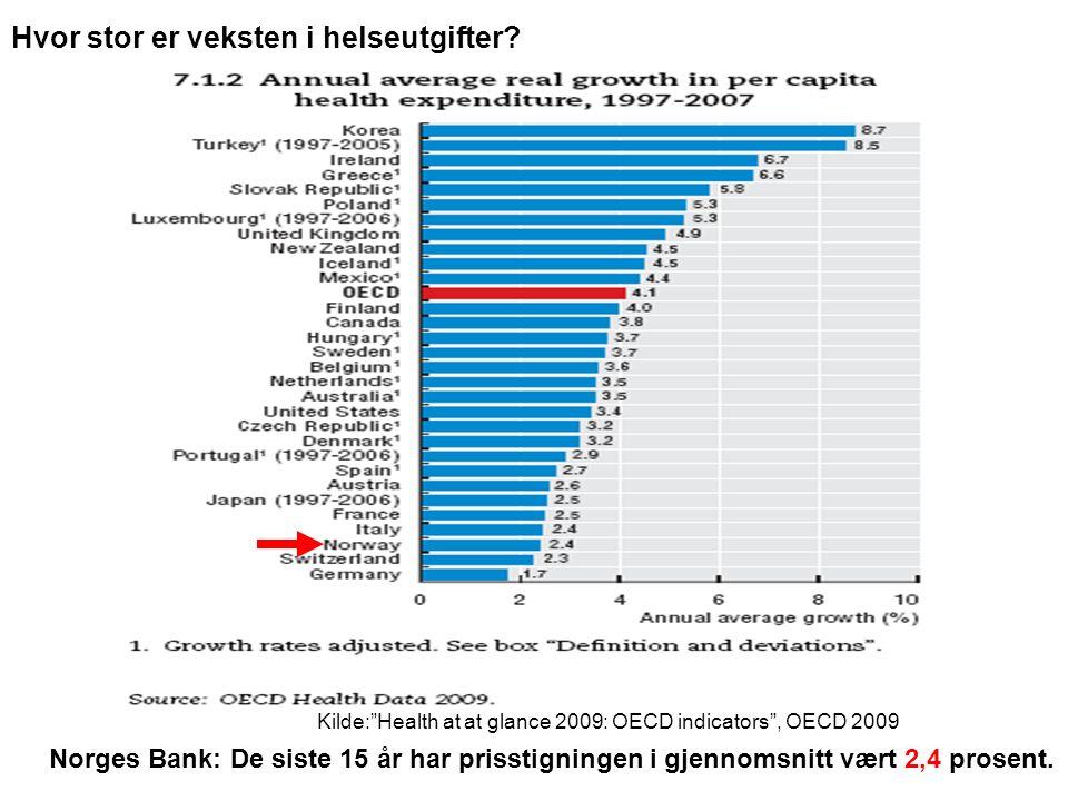 Kilde: Health at at glance 2009: OECD indicators , OECD 2009 Norges Bank: De siste 15 år har prisstigningen i gjennomsnitt vært 2,4 prosent.