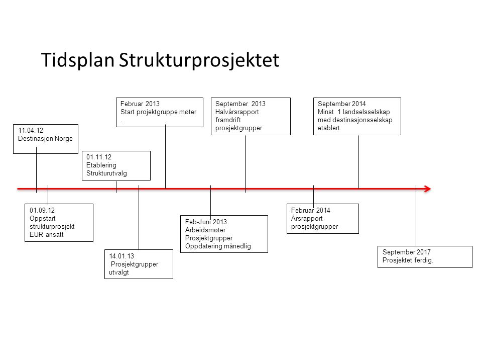 Tidsplan Strukturprosjektet 17 11.04.12 Destinasjon Norge 01.09.12 Oppstart strukturprosjekt EUR ansatt 01.11.12 Etablering Strukturutvalg 14.01.13 Prosjektgrupper utvalgt Februar 2013 Start projektgruppe møter.