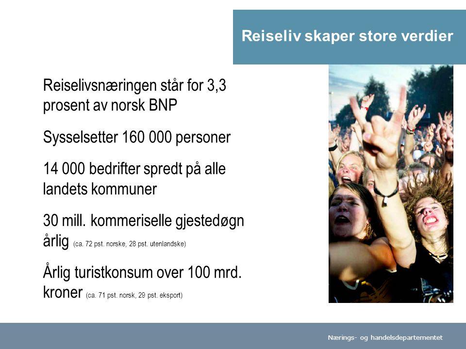 Nærings- og handelsdepartementet Reiseliv skaper store verdier Reiselivsnæringen står for 3,3 prosent av norsk BNP Sysselsetter 160 000 personer 14 000 bedrifter spredt på alle landets kommuner 30 mill.