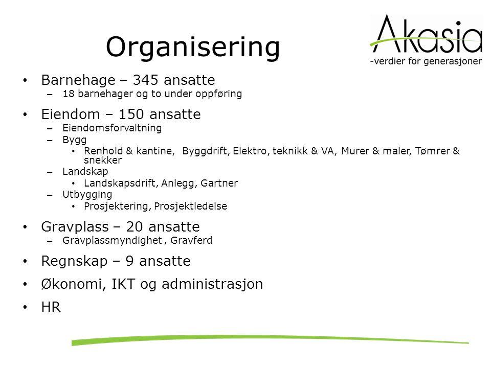 Organisering Barnehage – 345 ansatte – 18 barnehager og to under oppføring Eiendom – 150 ansatte – Eiendomsforvaltning – Bygg Renhold & kantine, Byggd