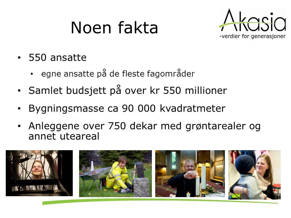 Noen fakta 34 kirker 20 er fredet eller verneverdige 18 barnehager og to under oppføring 1 400 barn pr februar 2014 27 gravplasser med ca 100 000 graver 2000-2200 gravlegginger (70 % urnenedsettelser) 5 kapell i Bergen - ca 850 gravferder ca 1700 kremasjoner, (22 % fra andre kommuner) Akasia har sitt hovedkontor i Bergen